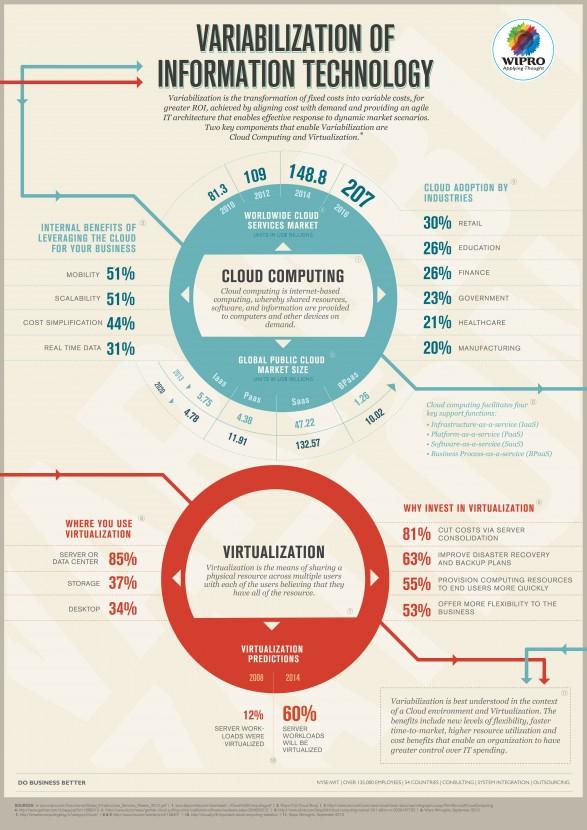 Variabilization of Information Technology