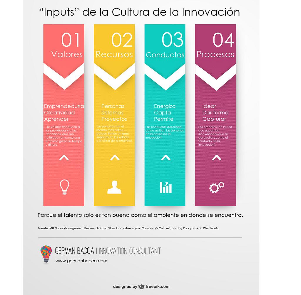 """""""Inputs"""" de la Cultura de la Innovación"""