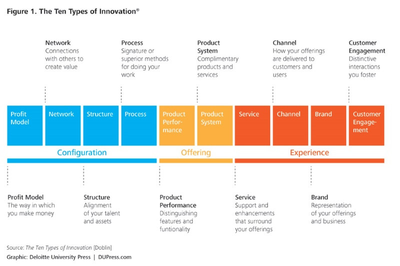 10 Tipos de Innovación