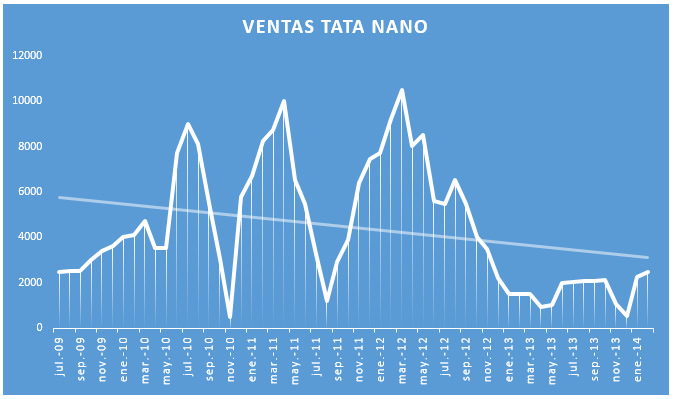 Ventas Tata Nano 2009-2014