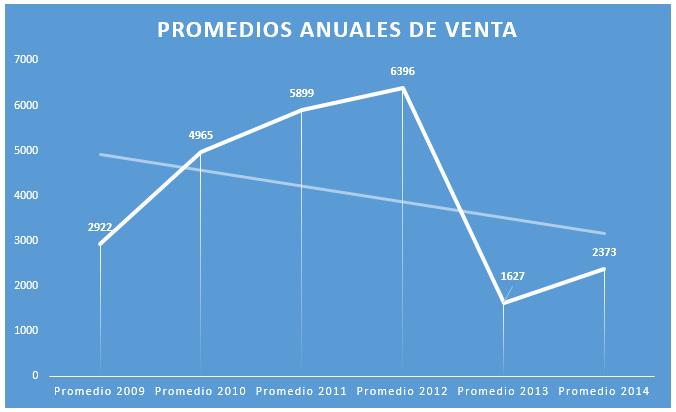 Promedio ventas Tata Nano 2009-2014