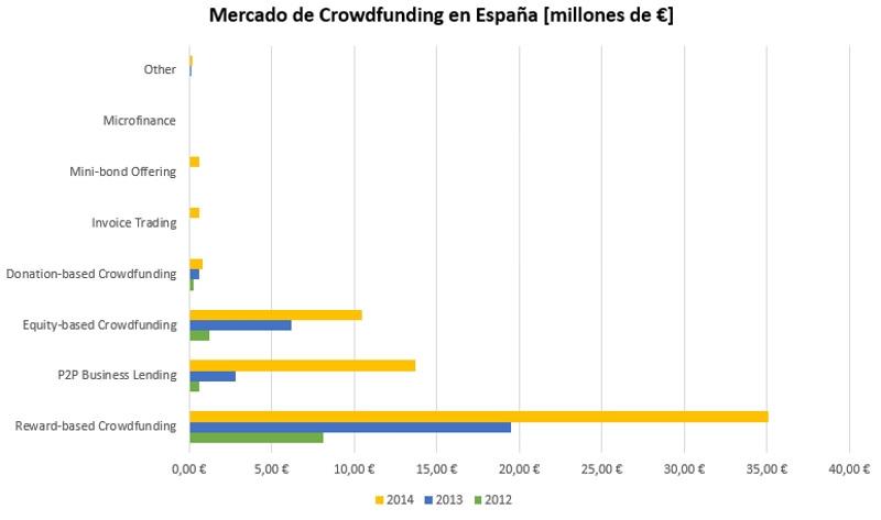 Factores críticos de éxito en una campaña de Crowdfunding