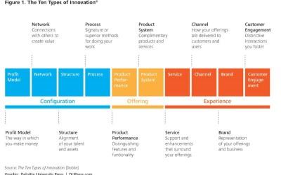 Los muchos significados y tipos de Innovación