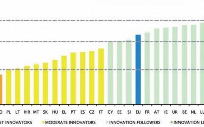 Estado de la innovación en España en 2014
