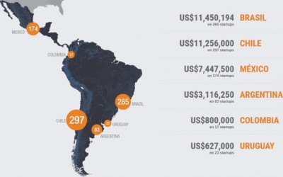 El ecosistema de Startups en Latinoamérica